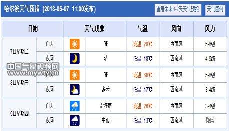 哈尔滨今后三天天气预报-冷空气临近 哈尔滨长春气温先升后降