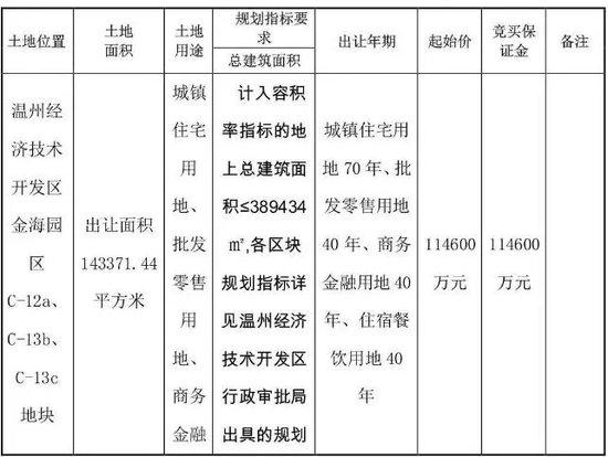 碧桂园频频拿地 11.898亿再次拿下滨海215亩地块