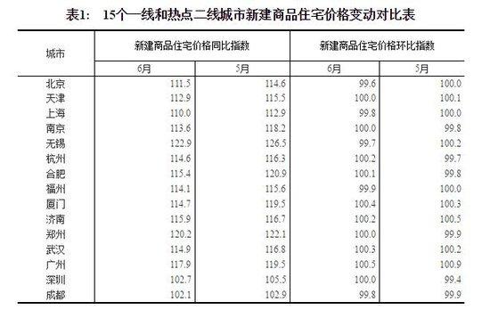 6月温州二手房价格环比增1.6%