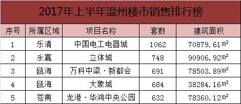 2017年上半年温州楼市销售排行榜 top5花落谁家
