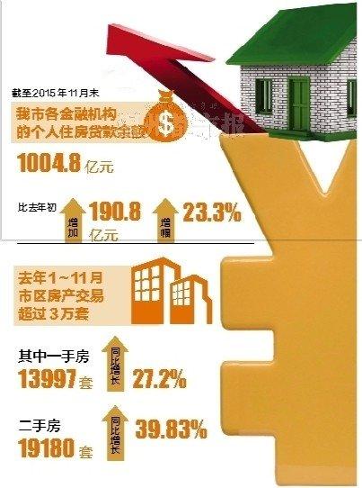 我市个人住房贷款余额首超千亿元