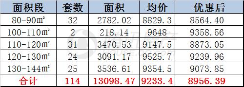 华瑞府(四期)一月15日开盘 均价8956元/㎡