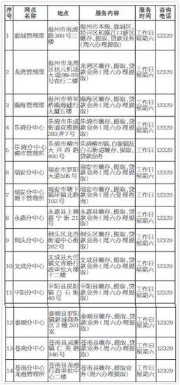温州市住房公积金2015年年度报告