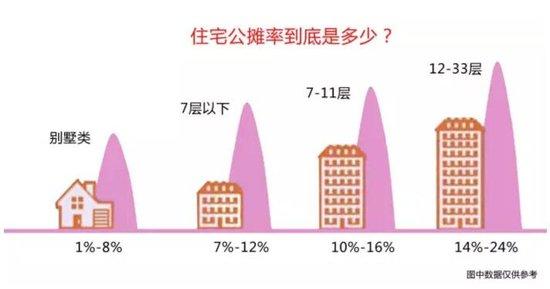 得房率不是越高越好 公摊面积不是越小越好!