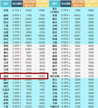 3月温州新建住宅价格环比涨幅1.52%