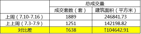 上周温州周成交1889套 龙湾区460套夺冠