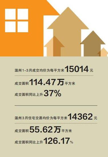 温州一季度住房成交均价为每平方米15014元
