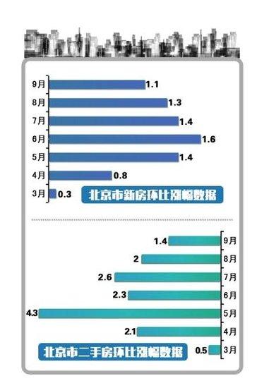全国39个城市价格上涨 北京房价已连涨七个月