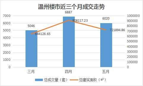 月报:梅雨季温州楼市降温 温州新房6月份成交5848套