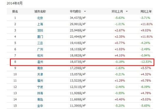 8月温州房价均价18073元\/平 全国排名第8