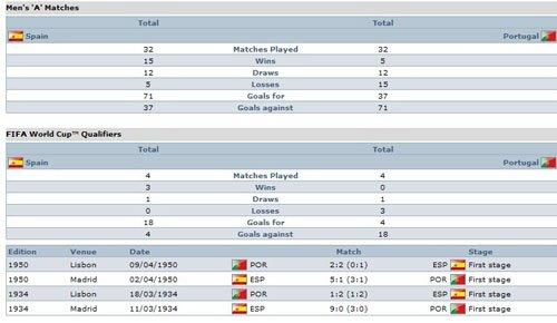 交战纪录:西班牙两次屠近邻 葡萄牙也曾复仇
