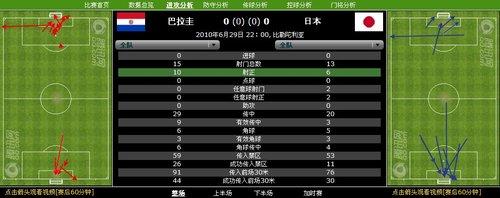 日巴两队全场66次解围 球迷看球比踢球的还累