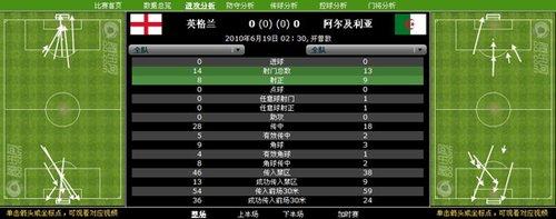 4前锋轮番上场进0球 英格兰只积分比法国好点