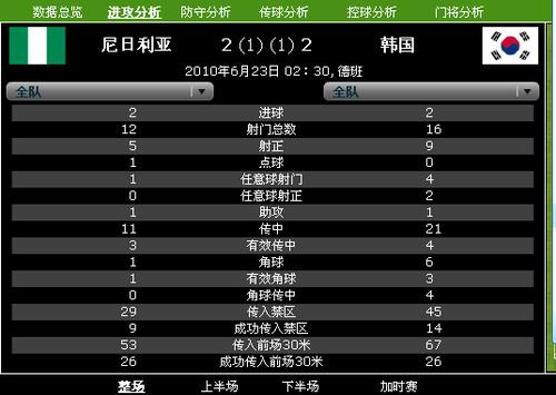 韩国16次解围送1点球 防线低迷晋级亦难走远