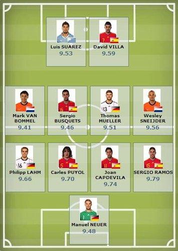 FIFA最终数据最佳阵容:西班牙5将 弗兰无缘