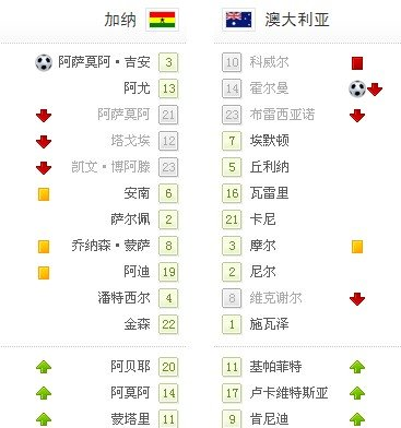 世界杯-澳大利亚1-1平加纳 科威尔悲情红牌