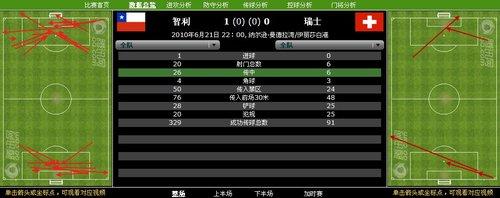 数据分析:智利18射仅入1球 瑞士严防险成功
