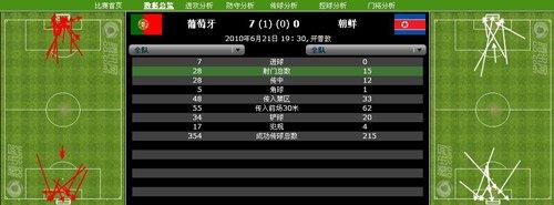 朝鲜15射4射正技不如人 葡针对性攻防获大胜