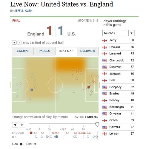 纽约时报:首战不败英格兰 美国队历史性时刻