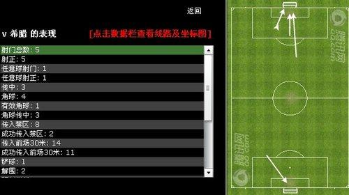 队长梅西不进球也最佳 帕勒莫老将出马定胜局