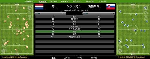 数据分析:荷兰攻防得当 28次铲球显铁桶威力