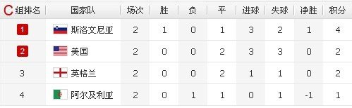 点击查看详细世界杯小组赛积分榜