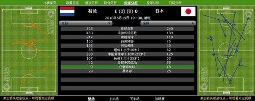 数据分析:日本学习朝鲜 荷兰比对手更务实