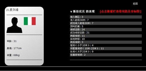 皮尔洛35分钟24次传球 蓝军灵魂首演即遭谢幕