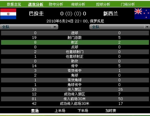 巴拉圭零封对手晋级 19次射门0进球锋线乏力