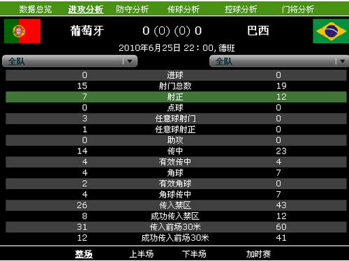 上半场7张黄牌让对决减色 巴西0-0平葡萄牙