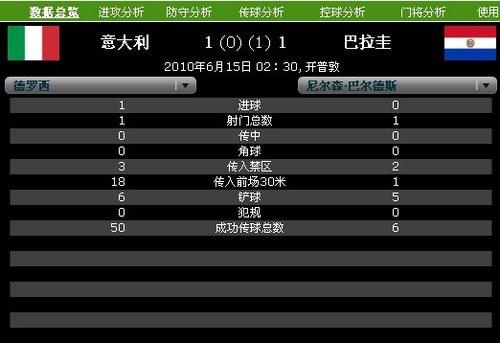 球星PK:德罗西下半场判若两人 德甲猛男低迷