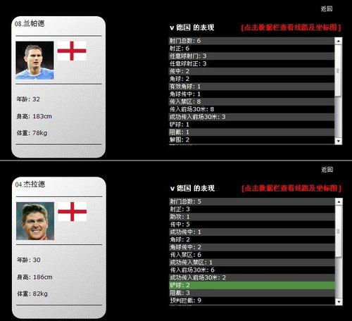 英格兰败给诺伊尔和误判 3名前锋仅有2次射门
