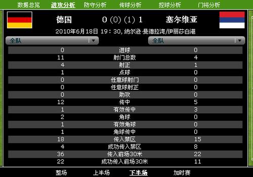 15次射门1点球1横梁 日耳曼战车憾负塞尔维亚