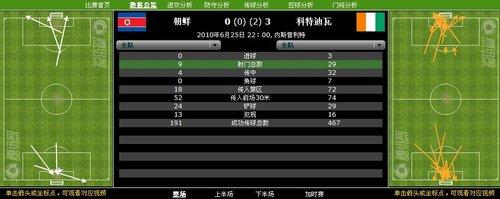 数据分析:大象疯狂29射门 朝鲜3战全败告别