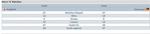 交锋纪录:英格兰整体占上风 德国三次点球胜