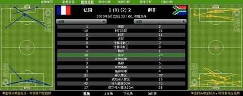 数据分析:乌拉圭射门领先 墨西哥传中效率低