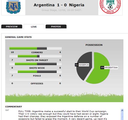每日邮报:1球致胜得3分 阿根廷防守问题暴露
