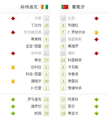 世界杯-葡萄牙0-0科特迪瓦 C罗染黄怒射中柱