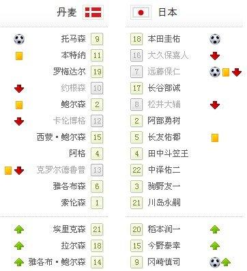 世界杯-日本3-1赢生死战 1/8决赛对阵巴拉圭