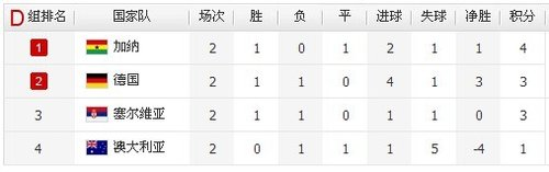 D组出线分析:德国获胜即晋级 澳洲需要奇迹