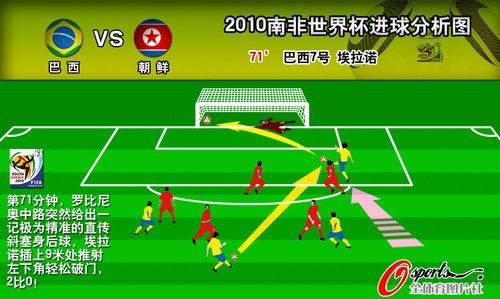 图文:朝鲜vs巴西 埃拉诺推死角进球线路图