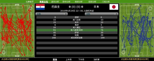 数据分析:120分钟两队28射0中 日本输在经验