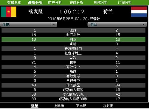 荷兰15次射门进2球 高效率+防守造就胜利