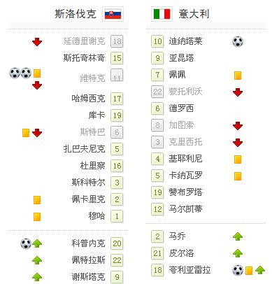 世界杯-意大利2-3斯洛伐克 卫冕冠军垫底出局