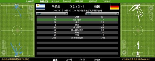 数据分析:17射425传 德国队最终赢下对攻战