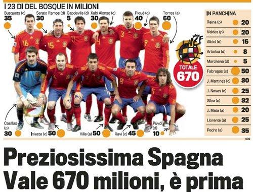 西班牙身价再度飙升 6.7亿总价创足坛新纪录