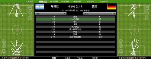数据分析:12次射正进4球 高效德国碾碎对手