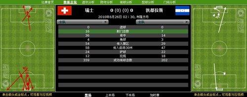 数据分析:瑞士16射0进球 洪都拉斯避免连败
