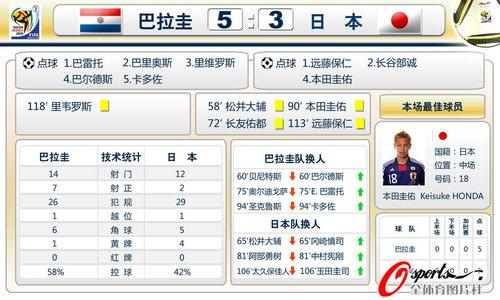 图文:日本点球不敌巴拉圭 赛后双方技术统计