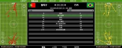 数据分析:巴西19射仍难进球 葡萄牙防守出色